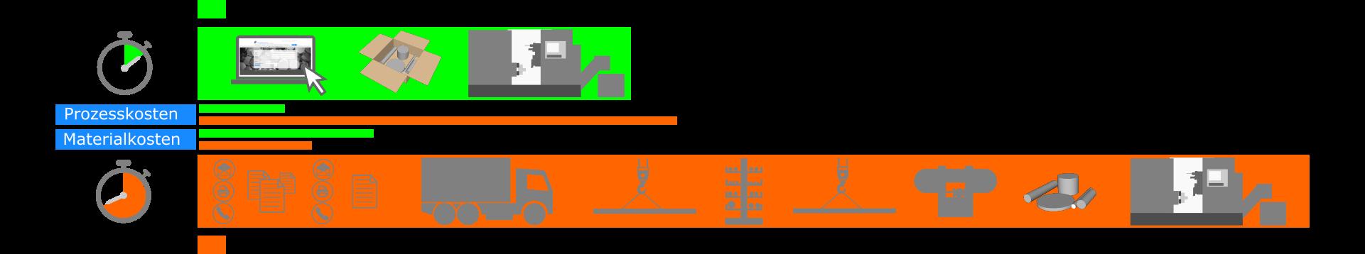 Vorteile im Beschaffungsprozess über metallzuschnitte-online.de